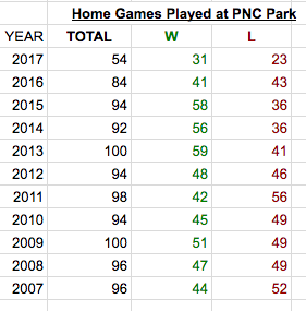 The Question Do Weather Conditions Predict Outcomes For Pirates Games At PNC Park
